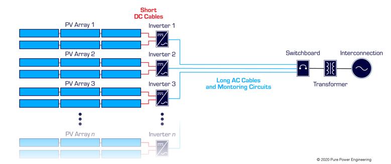 Inverter configuration 1.3-1