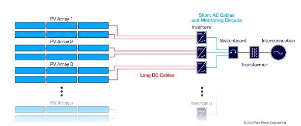Inverter configuration 2.3-1