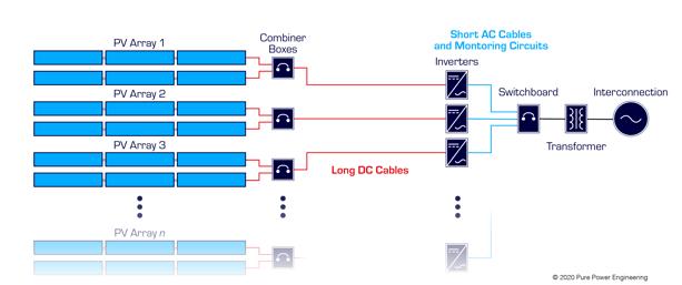 Inverter configuration 3.3-1