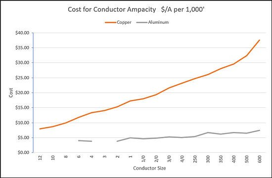 Reduce Costs with Aluminum Conductors on Solar Projects 1