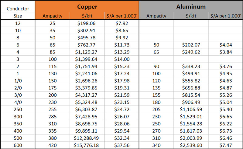 Reduce Costs with Aluminum Conductors on Solar Projects 2