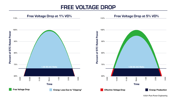 V-drop & Power Limiting.#2.3-1
