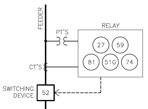 ANSI/IEEE Relay Numbers