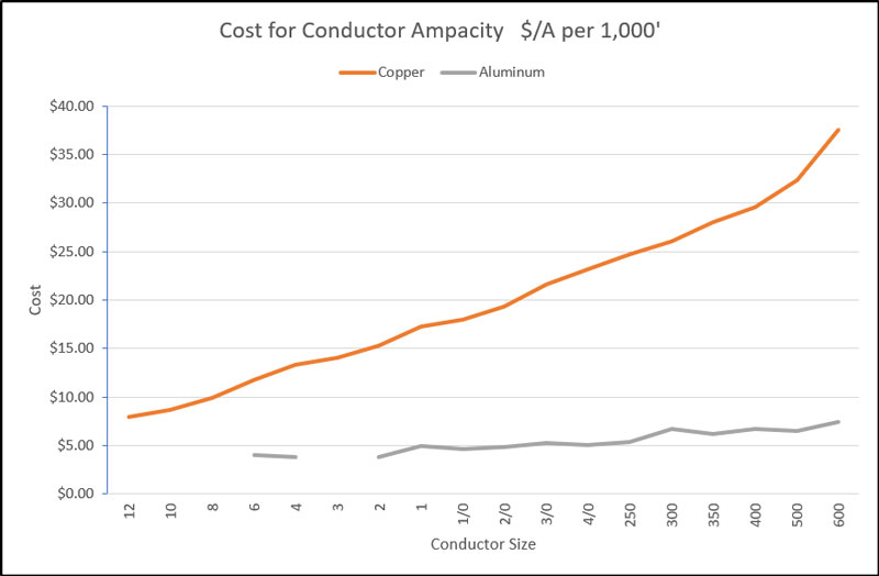Reduce Costs with Aluminum Conductors on Solar Projects